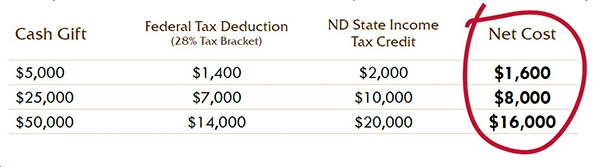 ND tax credit example